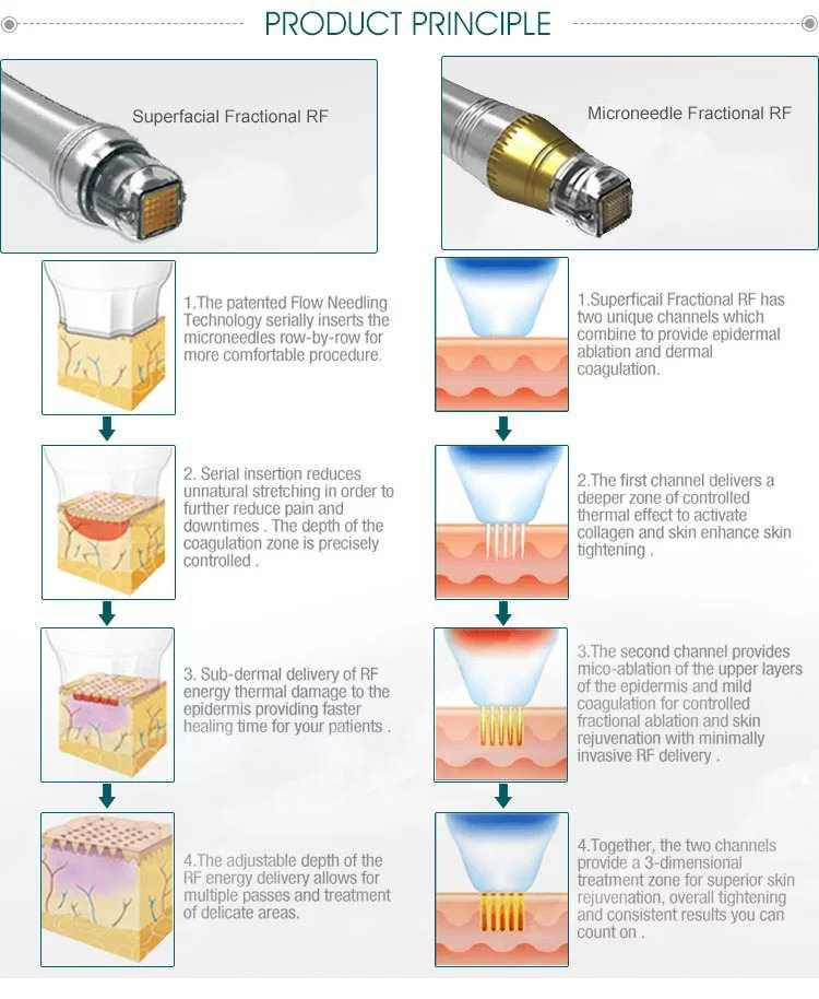 Microneedle Fractional RF